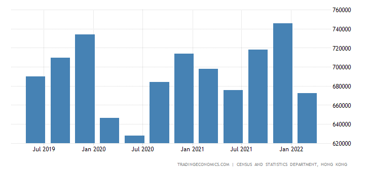 Hong Kong GDP Constant Prices