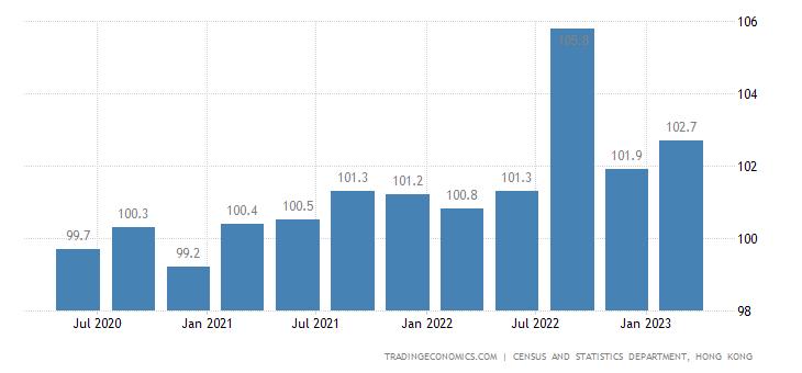 Hong Kong GDP Deflator