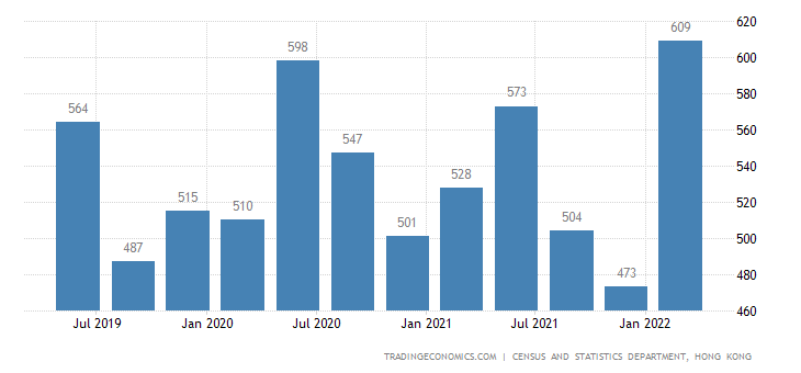 Hong Kong GDP From Agriculture Fishing Mining and Quarrying