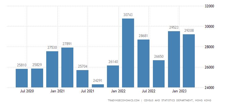 Hong Kong GDP From Construction