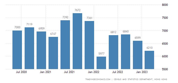 Hong Kong GDP From Manufacturing