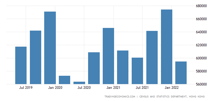Hong Kong GDP From Services