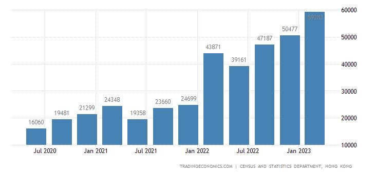 Hong Kong GDP From Transport