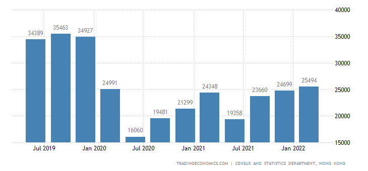 Hong Kong GDP From Transport