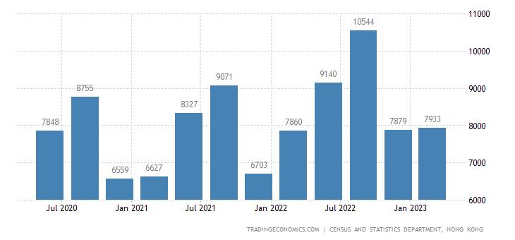 Hong Kong GDP From Utilities