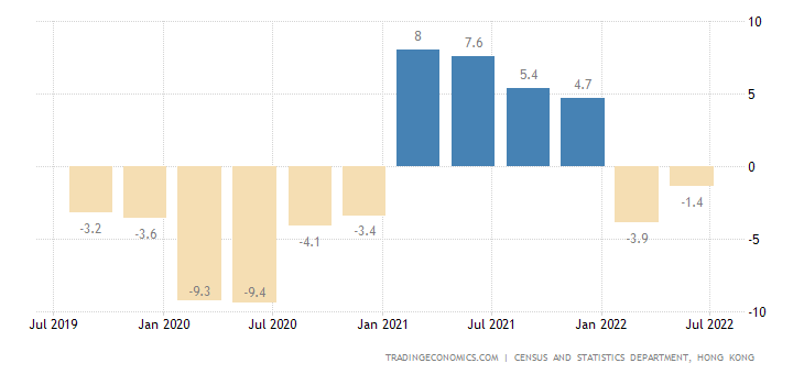 Hong Kong GDP Annual Growth Rate