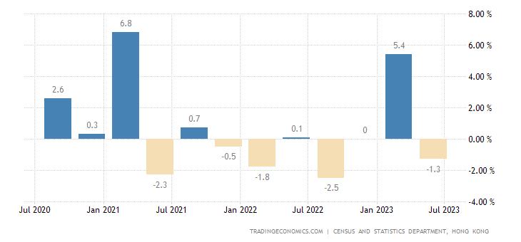 Hong Kong GDP Growth Rate