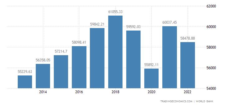 Hong Kong GDP per capita PPP
