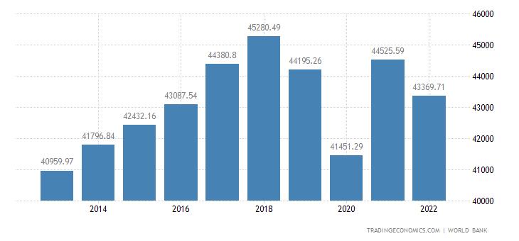 Hong Kong GDP per capita