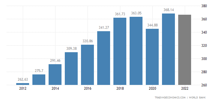Hong Kong GDP