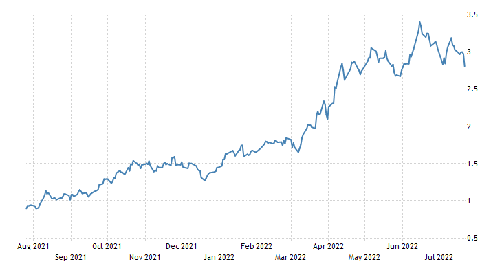 Hong Kong Government Bond 10Y