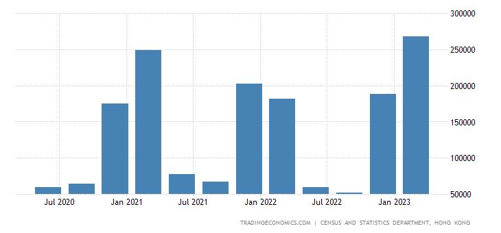 Hong Kong Government Revenues