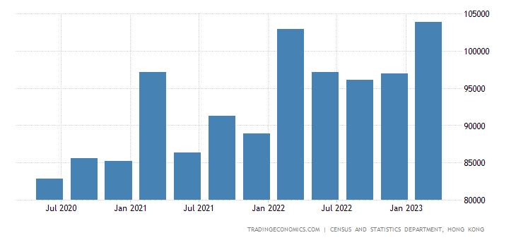 Hong Kong Government Spending