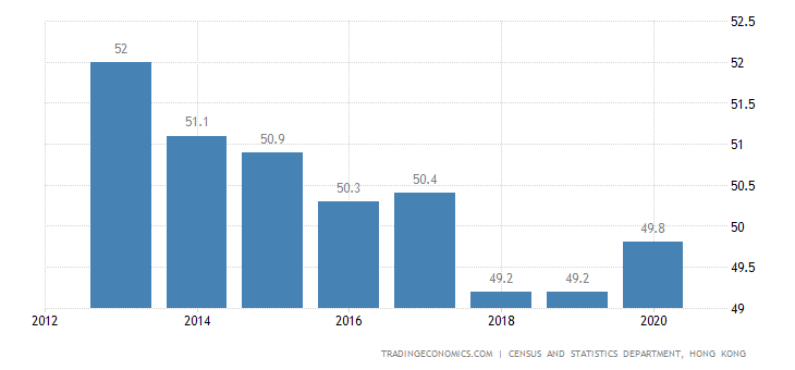 Hong Kong Home Ownership Rate