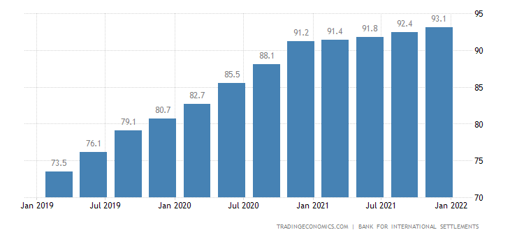 Hong Kong Households Debt To GDP