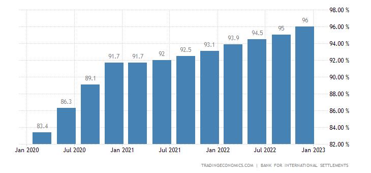 Hong Kong Households Debt To GDP | 2019 | Data | Chart