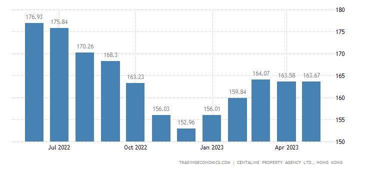 Hong Kong House Price Index