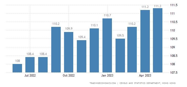 Hong Kong Import Prices