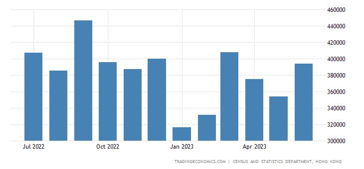 Hong Kong Imports