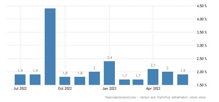 Hong Kong Inflation Rate | 2019 | Data | Chart | Calendar