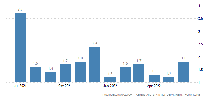 Hong Kong Inflation Rate