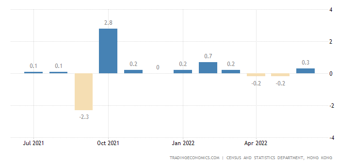 Hong Kong Inflation Rate MoM
