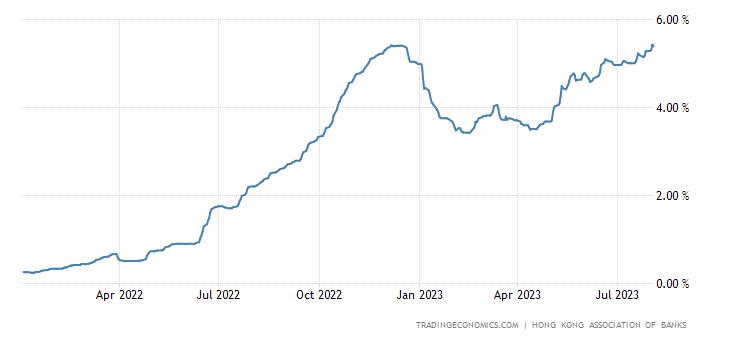Hong Kong Three Month Interbank Rate