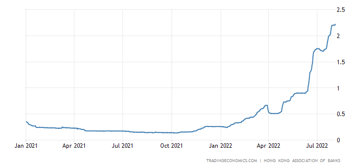 Hong Kong Three Month Interbank Rate