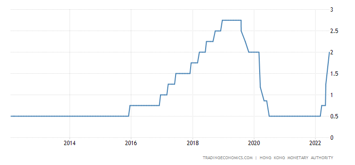Hong Kong Interest Rate