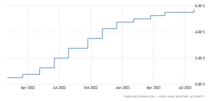 Hong Kong Interest Rate