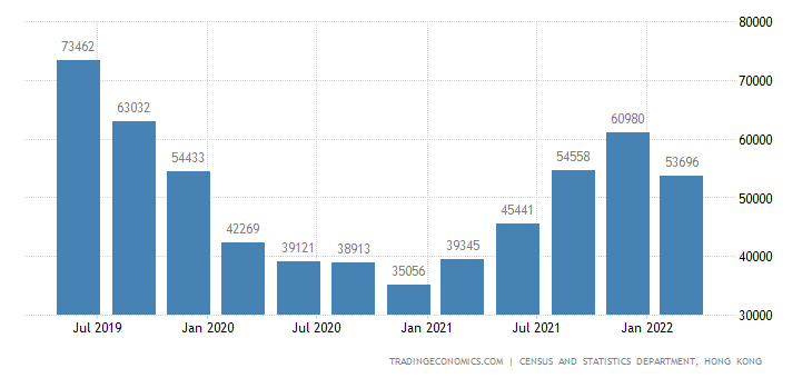 Hong Kong Job Vacancies | 2019 | Data | Chart | Calendar