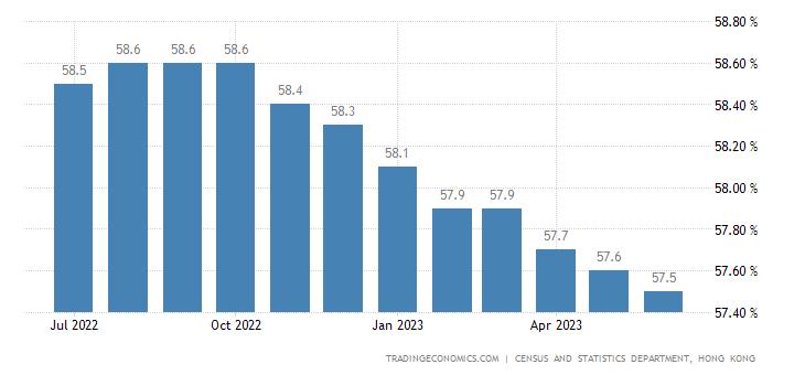 Hong Kong Labor Force Participation Rate
