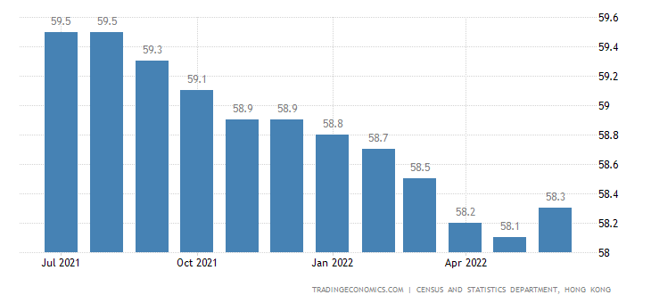 Hong Kong Labor Force Participation Rate