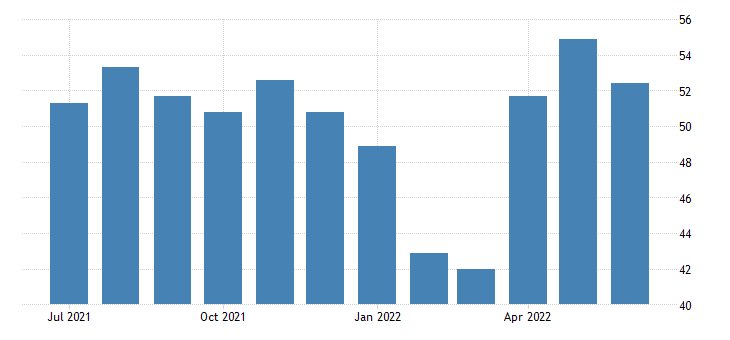 Hong Kong Private Sector PMI