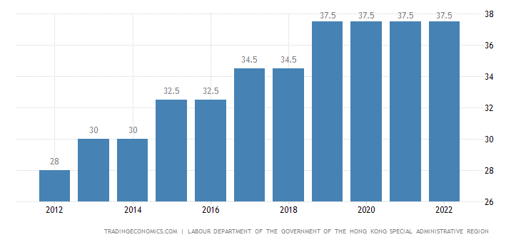Hong Kong  Minimum Hourly Wages