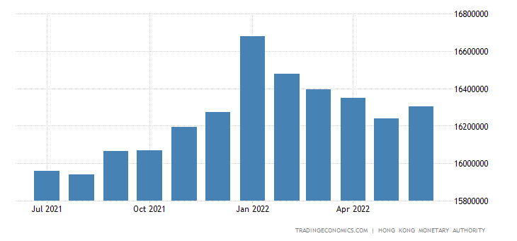Hong Kong Money Supply M2