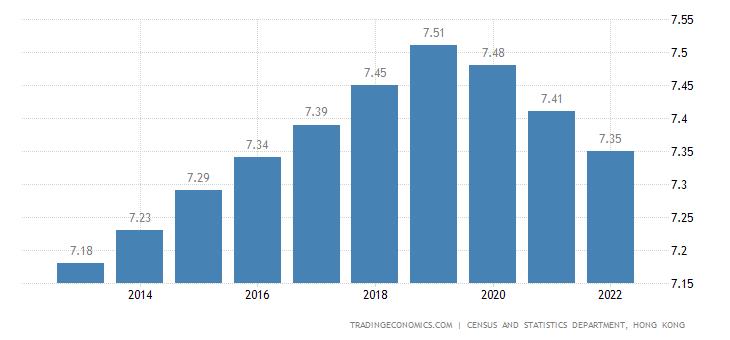 Hong Kong Population