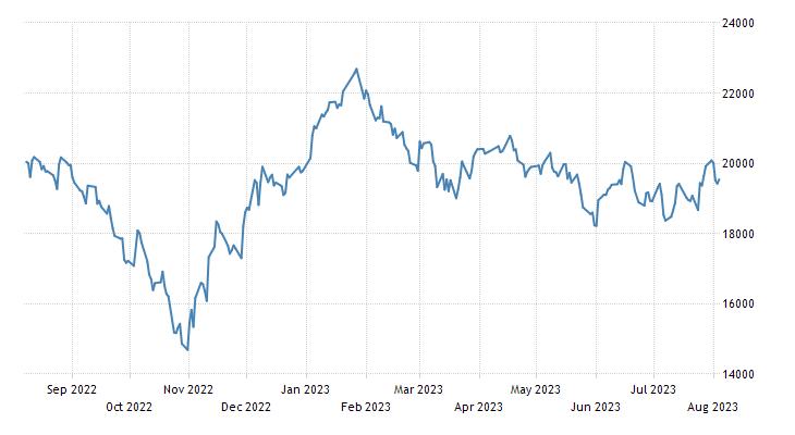Hong Kong Stock Market Index (HK50)