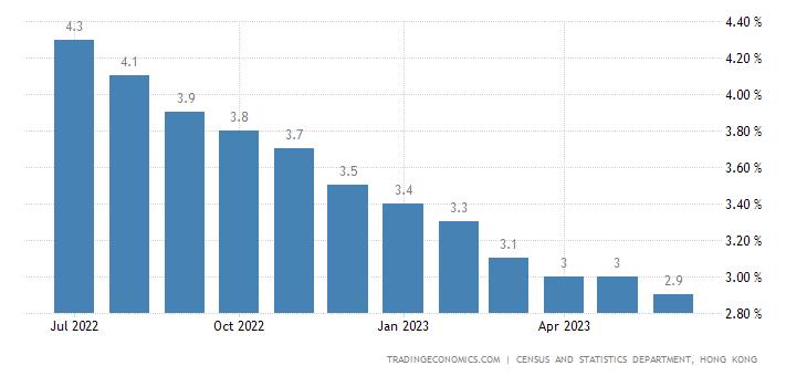 Hong Kong Unemployment Rate