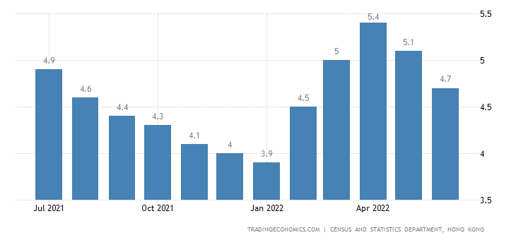 Hong Kong Unemployment Rate