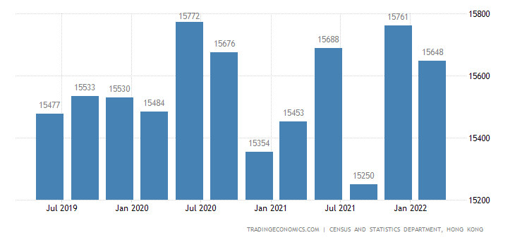 Hong Kong Average Monthly Salary in Manufacturing