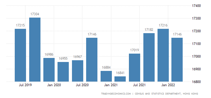 Hong Kong Average Monthly Salaries