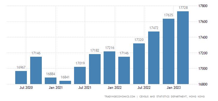 Hong Kong Average Monthly Salaries | 2019 | Data | Chart | Calendar