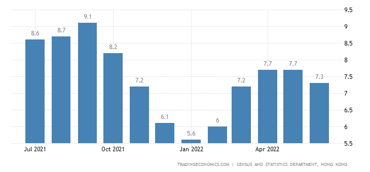 Hong Kong Youth Unemployment Rate
