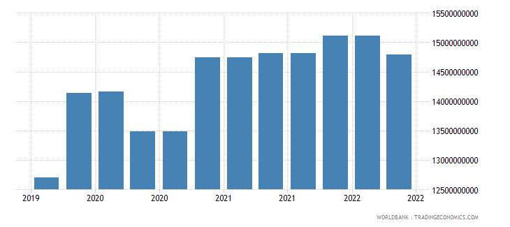 hungary 09_insured export credit exposures berne union wb data