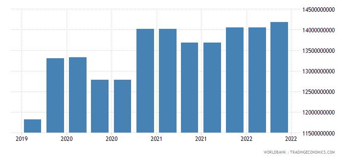 hungary 10_insured export credit exposures short term bu wb data