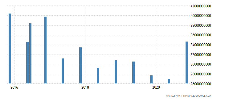 hungary 14_debt securities held by nonresidents wb data
