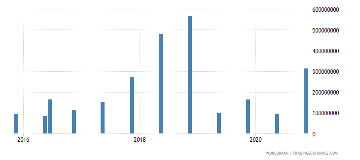 hungary 15_debt securities held by nonresidents total short term wb data
