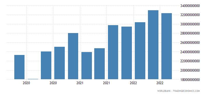 hungary 16_international debt securities all maturities wb data