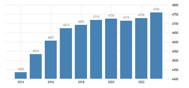 hungary active population aged 15 64 eurostat data